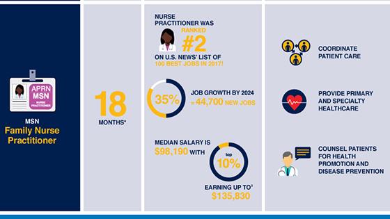 Why Nurses Should Get Their MSN